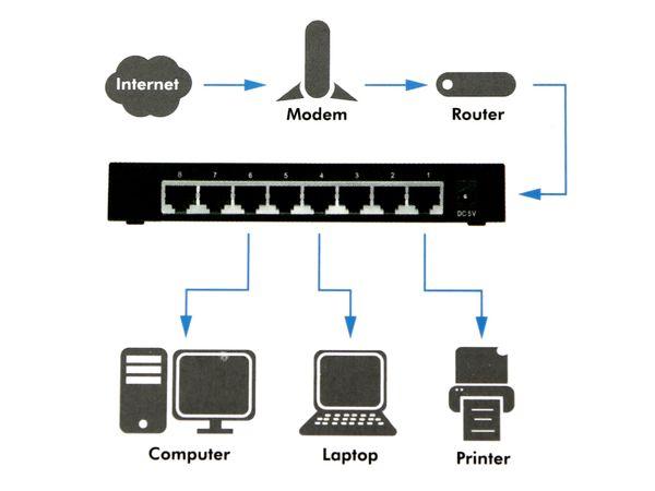 Gigabit Netzwerk-Switch LOGILINK NS0106, 8-port - Produktbild 6